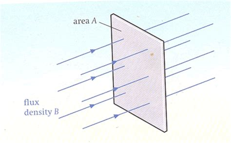 magnetic flux density inductor topic 12 electromagnetic induction