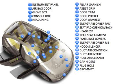 car interior parts diagram interior parts inoac