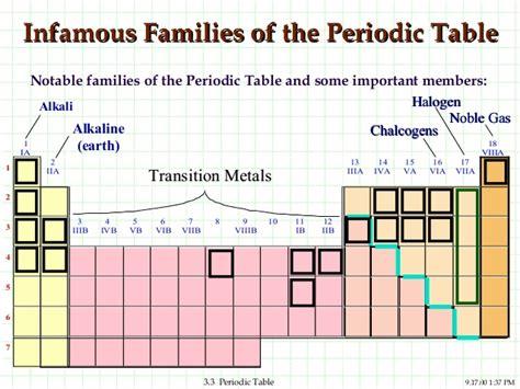 Halogen Family Periodic Table