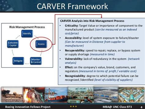 Unc Mba Program Cost by A Targeting Approach To Supply Chain Risk Management