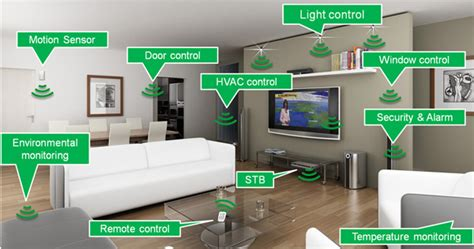 connected automated home lighting system ftth pon and home automation ftth play