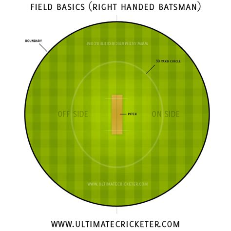 diagram of cricket field november 2012 the ultimate cricketer