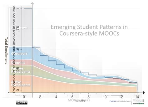 hill pattern analysis new from phil hill emerging student patterns in moocs