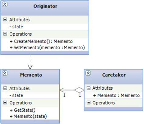 design pattern memento design patterns 3 of 3 behavioral design patterns