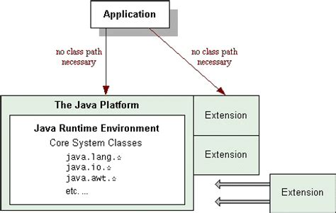 java pattern file extension trail the extension mechanism the java tutorials