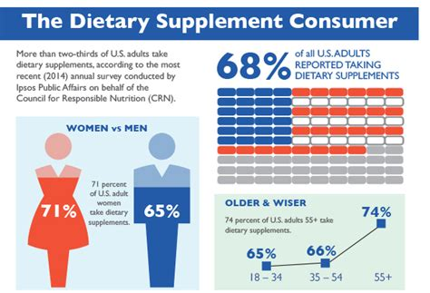 supplement infographic new infographic from crn the dietary supplement consumer