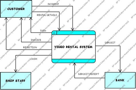how to draw context level diagram context diagram diagram 0 dfd week 4 pleasejing s weblog