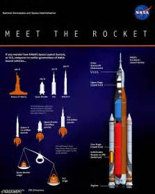 Jumbo Lego Rocket nasa drawings show how its 325ft space launch system will