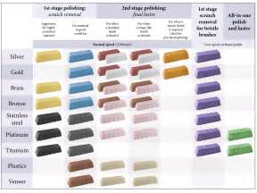 compound colors luxi polishing compound 250g cooksongold