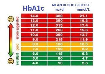 measure  blood sugar levels frequently medical