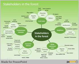 Stakeholders Map Template by 28 Stakeholder Map Template Powerpoint 136 Best Images