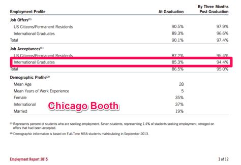 Booth Part Time Mba Employment Report by International Mba Applicants Must Look At This Recruitment