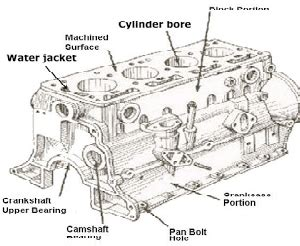 Lengkap Spare Part Honda 32 komponen mesin mobil lengkap dan fungsinya showroom mobil