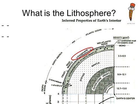 What Is The Section Of The Lithosphere That Carries Crust by Topic Inferred Properties Of Earth S Interior Ppt