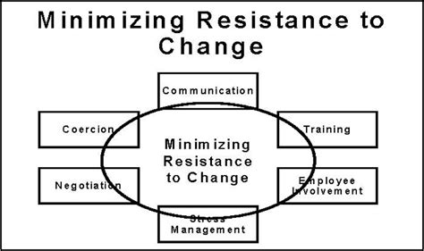 resistors to change gallery for gt resistance to change in business