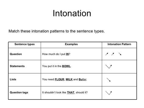 Intonation Pattern With Exles | intonation