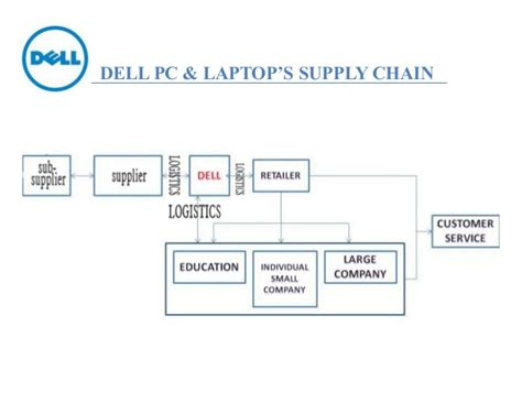 Dell PC & Laptop's Supply Chain Management