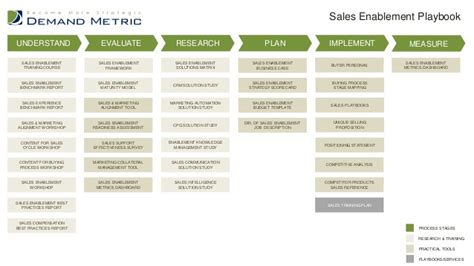 Demand Metric Playbooks Sales Enablement Plan Template