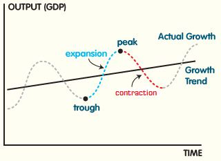 the economic cycle diagram econ101 powers business cycle recession depression