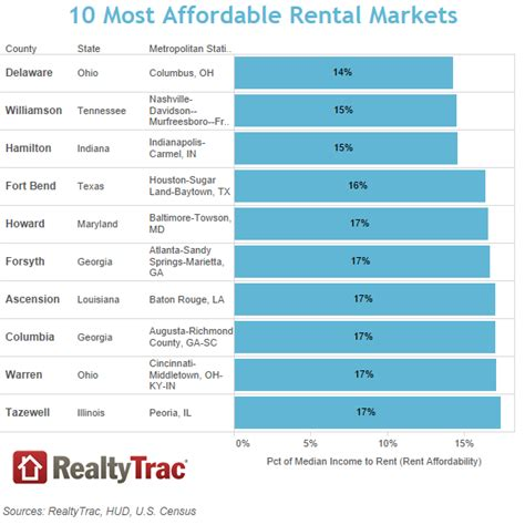 most affordable places to rent these are the most and least affordable places to rent money