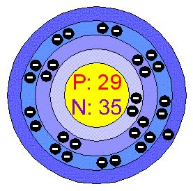 Number Of Protons Neutrons And Electrons In Copper Eochemistry Copper