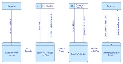 data flow diagram program software diagrams