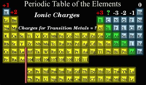 Periodic Table Of Ions by Periodic Table Groups Ionic Charges Periodic Tables