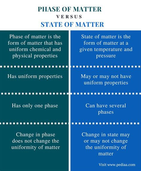 explanation of matter difference between phase of matter and state of matter