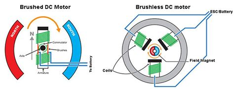 brushless vs brushed motor brushed vs brushless motors think rc
