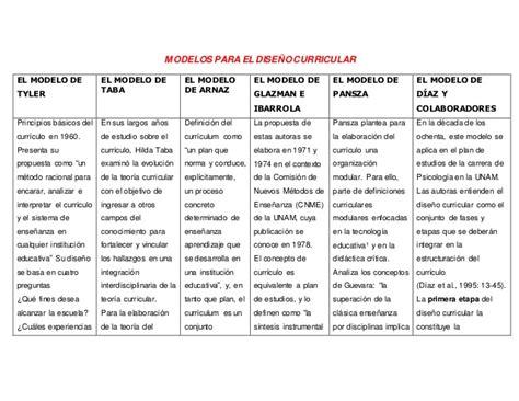 Modelo Curricular De Glazman E Ibarrola Maestria Teoria Curricular