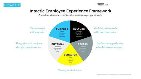 the abc of employee experience what s in it for hr 5 steps to creating a better employee experience iabc canada