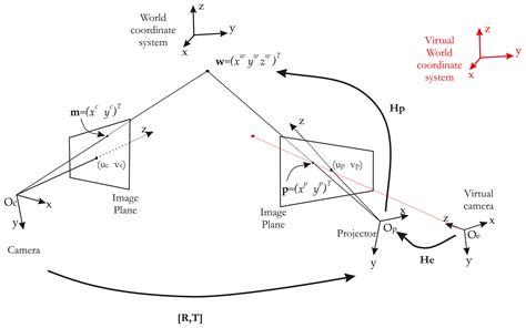 pinhole model sensors free text a visual servoing based method