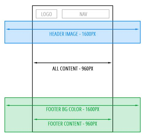 header layout in css css html 5 layout structure help beginner stack