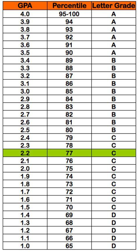 College Number Grade To Letter Grade 2 2 Gpa 77 Percentile Grade C Letter Grade