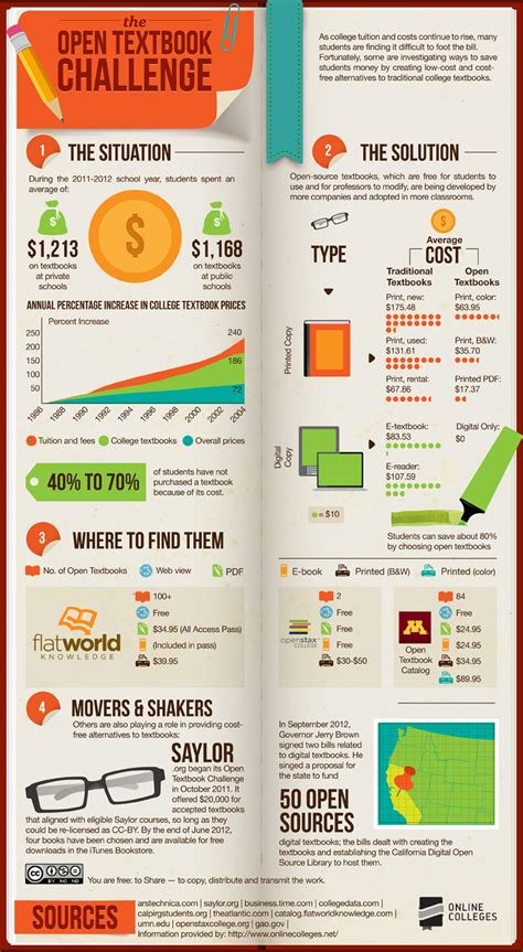 money choosing the right college volume 2 books the open text book challenge infographic i2mag