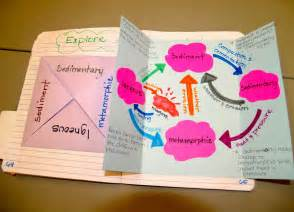water cycle foldable template teaching science with lynda the rock cycle with