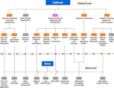 Organizational Arrangement Malaysia
