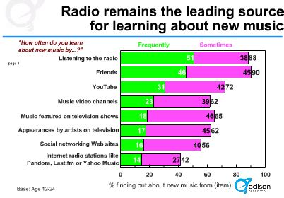 radio remains the main source of daily news in nigeria media confidential radio remains source for new music