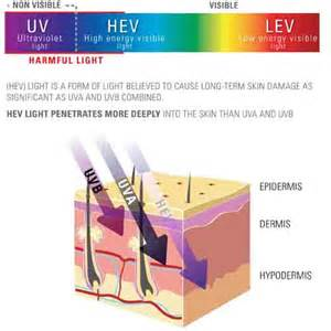 Uv Light Therapy How To Protect Your Skin From Sunlight Zo Skin Health Uk
