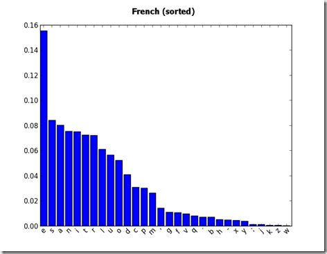 Letter Occurrence Frequency the beginner programmer letter frequency with python