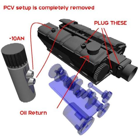 define forced induction pvc catch can system conclusive answer page 2 ls1tech