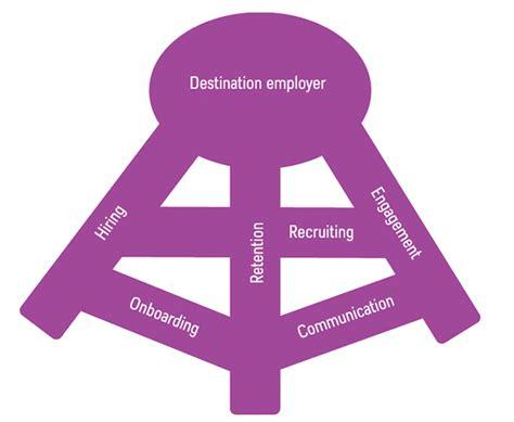 Three Legged Stool Theory by The Reward Plays In Creating A Destination Employer