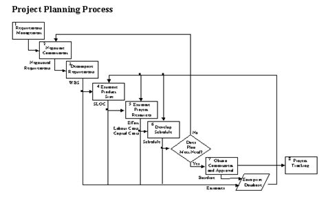 archived project planning process 2 3