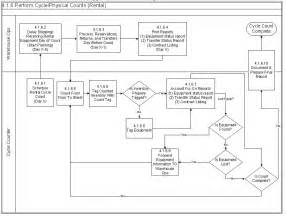 10 best images of visio business process flow chart