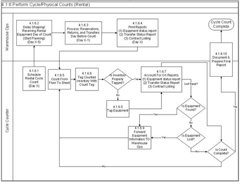 process flow diagram visio best photos of visio data flow diagram exles visio