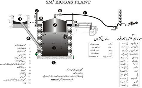 photographs of biogas plant biogas technology
