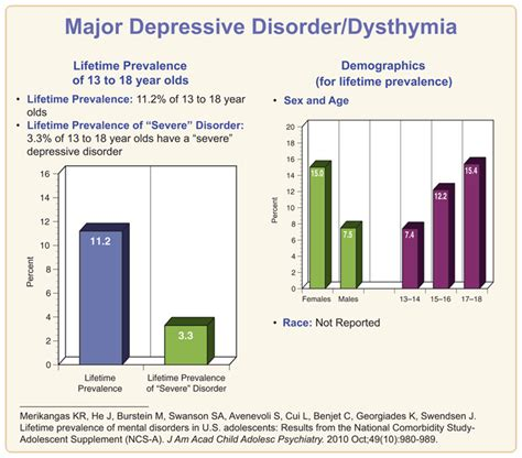 nimh depression recent depression statistics www pixshark com images