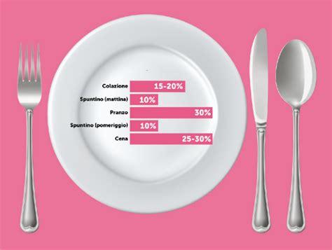 alimentazione gravidanza alimentazione in gravidanza consigli e menu babygreen