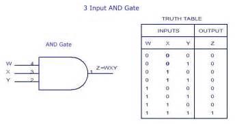 schematic symbols gate get free image about wiring diagram