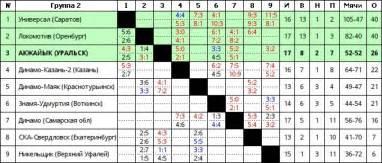 турнирная таблица чемпионата украины по футболу 2014
